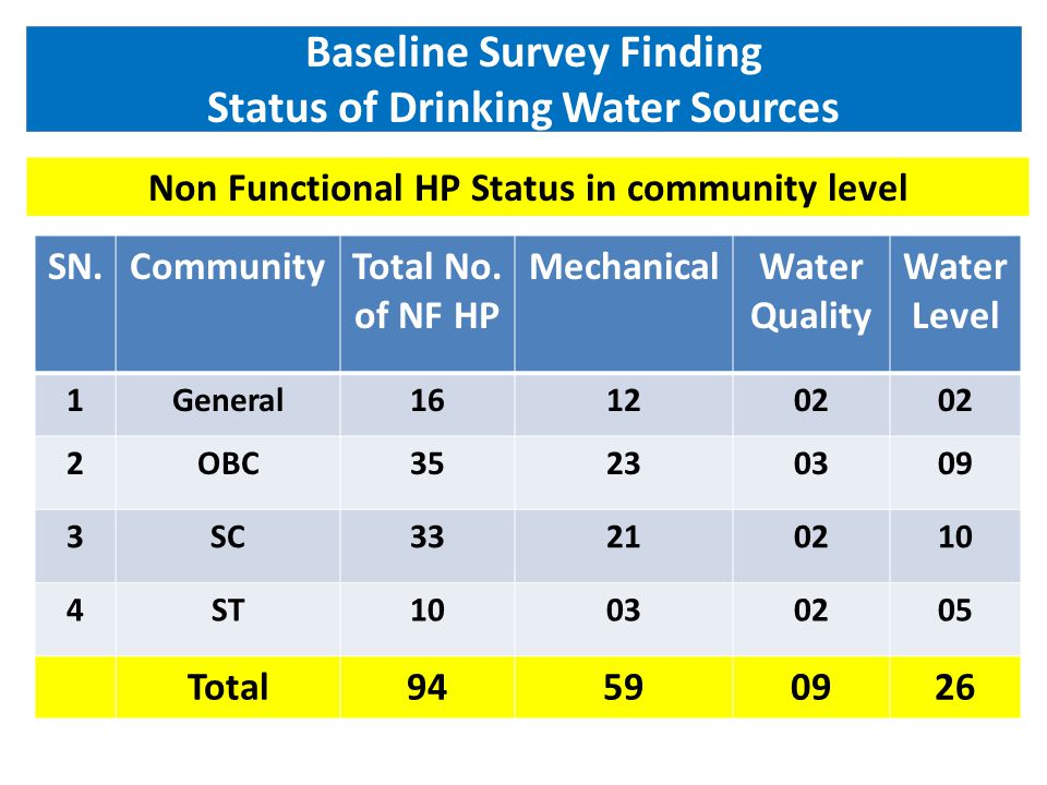 Baseline Survey Finding Status of Drinking Water Sources Non Functional HP Status in community level SN.CommunityTotal No.