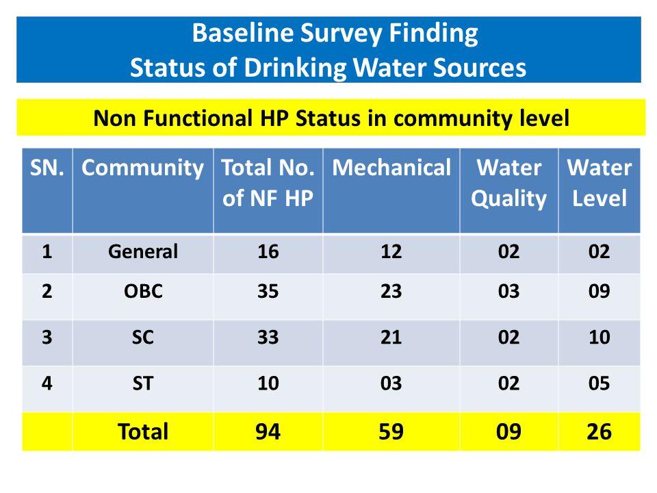 Status of Sanitation-March 2011 Based on Secondary Data ComponentsTargetAchievement% age IHHL-BPL4690443394.52 IHHL-APL220391092549.57 School Toilet23414864.24 Aaganwadi210942.5