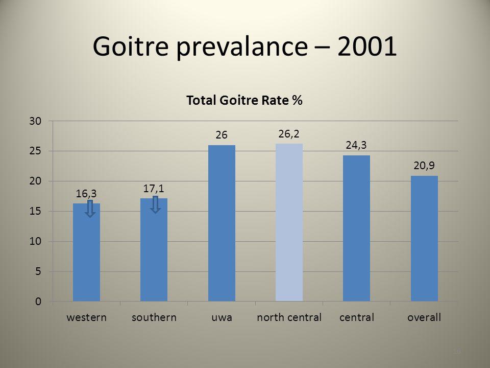 Goitre prevalance – 2001 16