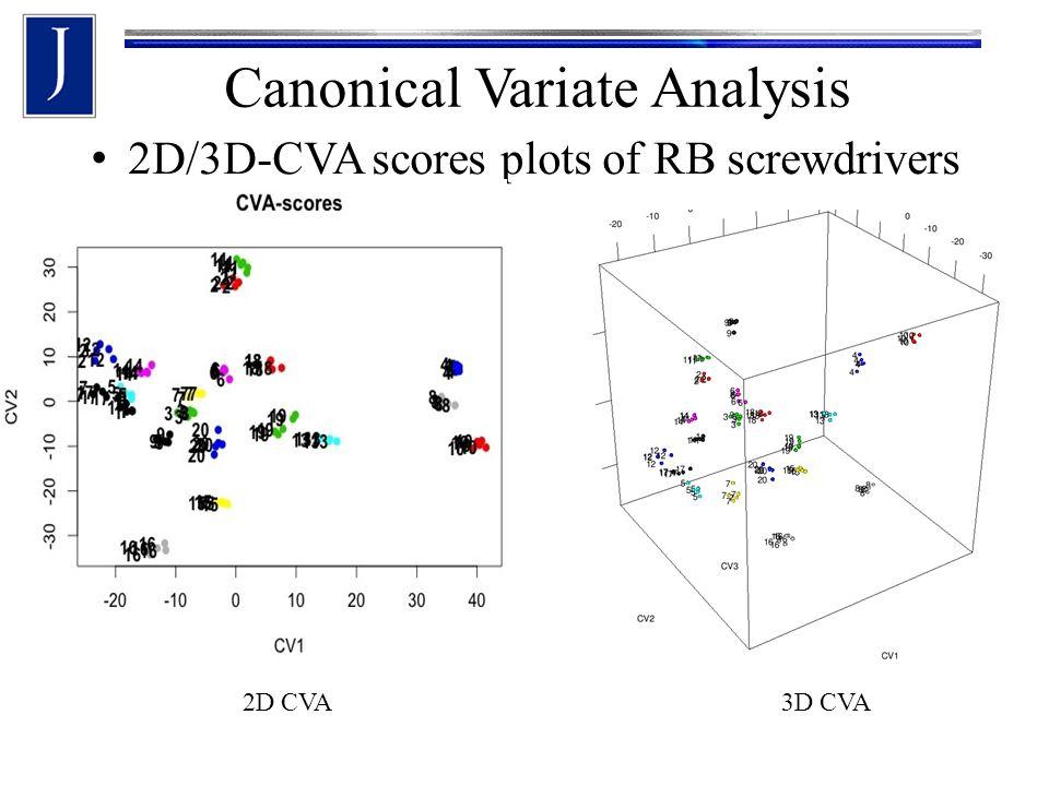 2D/3D-CVA scores plots of RB screwdrivers 2D CVA3D CVA Canonical Variate Analysis