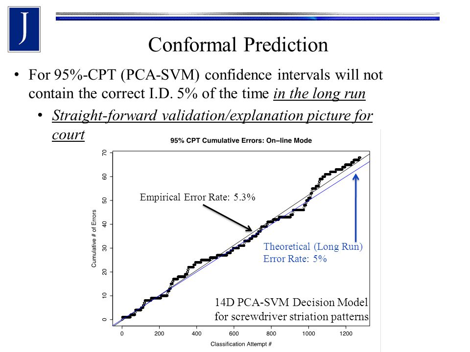 Conformal Prediction Theoretical (Long Run) Error Rate: 5% Empirical Error Rate: 5.3% 14D PCA-SVM Decision Model for screwdriver striation patterns For 95%-CPT (PCA-SVM) confidence intervals will not contain the correct I.D.