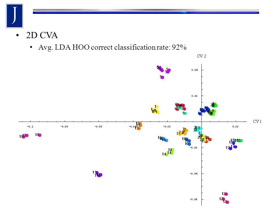 2D CVA Avg. LDA HOO correct classification rate: 92%