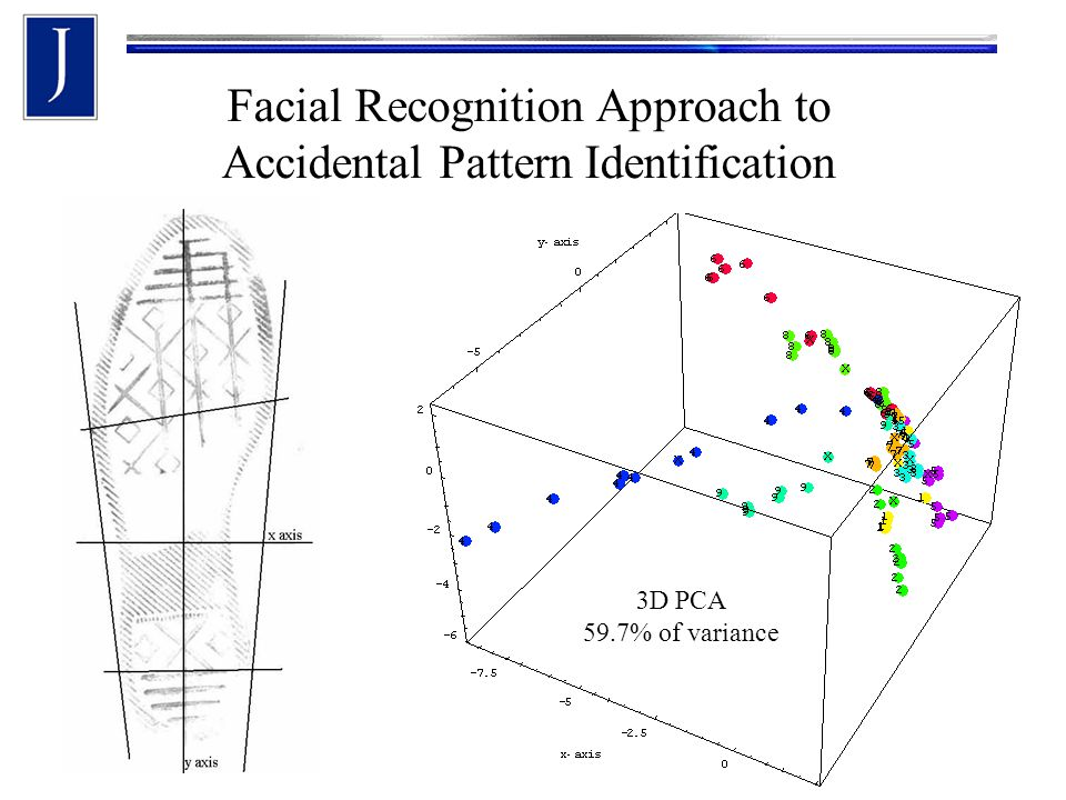 3D PCA 59.7% of variance Facial Recognition Approach to Accidental Pattern Identification