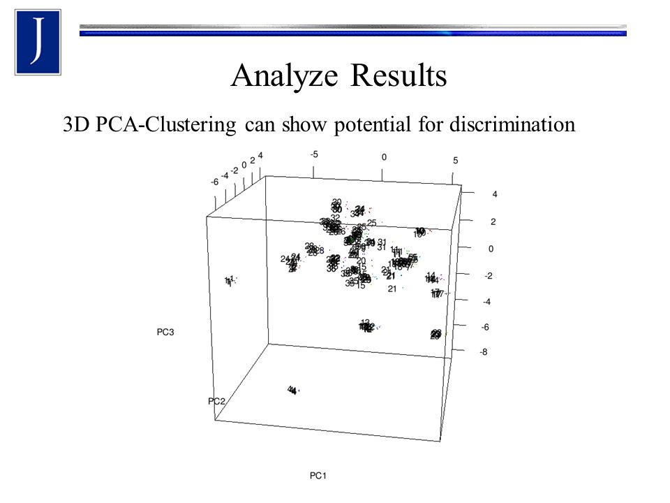 Analyze Results 3D PCA-Clustering can show potential for discrimination