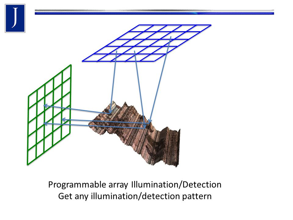 Programmable array Illumination/Detection Get any illumination/detection pattern
