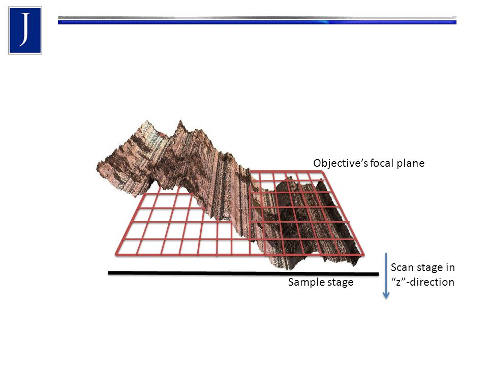 Sample stage Scan stage in z -direction Objective's focal plane