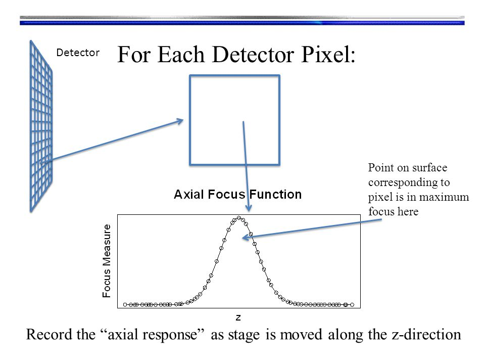 Detector For Each Detector Pixel: Record the axial response as stage is moved along the z-direction Point on surface corresponding to pixel is in maximum focus here