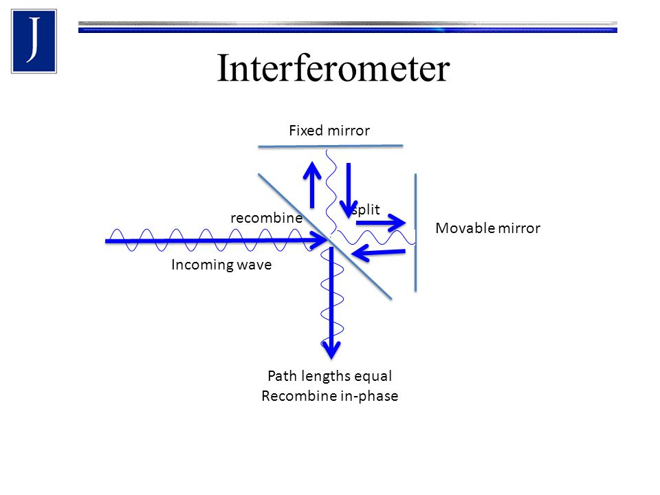 Interferometer Incoming wave split Path lengths equal Recombine in-phase Fixed mirror Movable mirror recombine