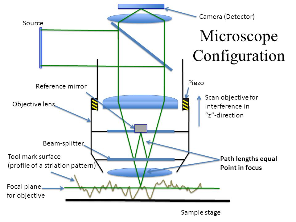 Tool mark surface (profile of a striation pattern) Focal plane for objective Sample stage Objective lens Camera (Detector) Source Microscope Configuration Piezo Reference mirror Beam-splitter Scan objective for Interference in z -direction Path lengths equal Point in focus