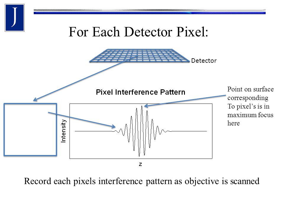 Detector For Each Detector Pixel: Record each pixels interference pattern as objective is scanned Point on surface corresponding To pixel's is in maximum focus here
