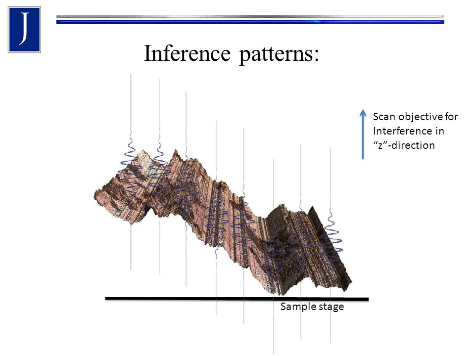 Inference patterns: Sample stage Scan objective for Interference in z -direction