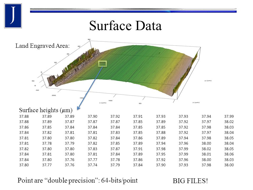 Surface Data 37.8837.89 37.9037.9237.9137.93 37.9437.99 37.8837.8937.87 37.8537.8937.9237.9738.02 37.8637.8537.84 37.85 37.9237.9838.03 37.8437.8237.81 37.8337.8537.8837.9237.9738.04 37.8137.80 37.8237.8437.8637.8937.9437.9838.05 37.8137.7837.7937.8237.8537.8937.9437.9638.0038.04 37.8237.80 37.8337.8737.9137.9837.9938.0238.05 37.8437.8137.8037.8137.8437.8937.9537.9938.0138.06 37.8437.8037.7637.7737.7837.8637.9237.9638.0038.03 37.8037.7737.7637.7437.7937.8437.9037.9337.9838.00 Surface heights (  m) Land Engraved Area: Point are double precision : 64-bits/point BIG FILES!