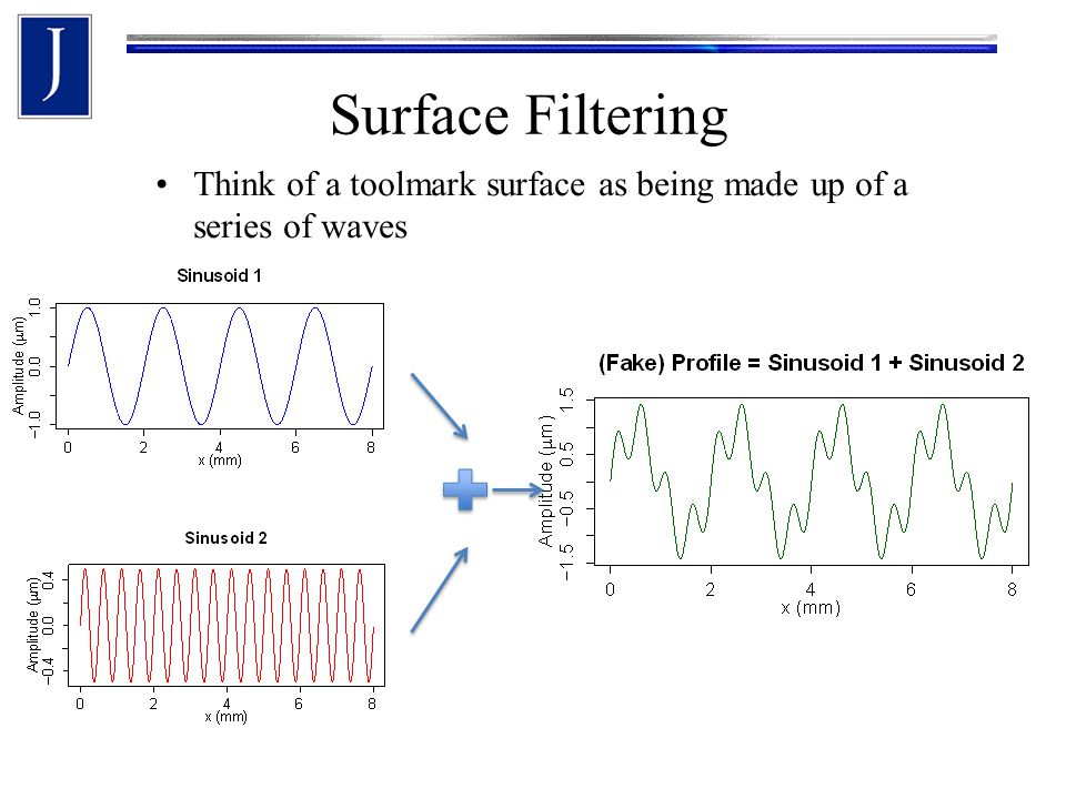 Think of a toolmark surface as being made up of a series of waves Surface Filtering