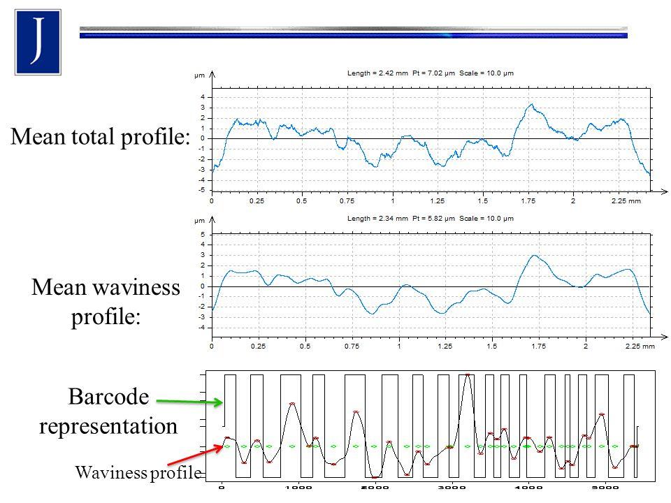 Mean total profile: Mean waviness profile: Waviness profile Barcode representation