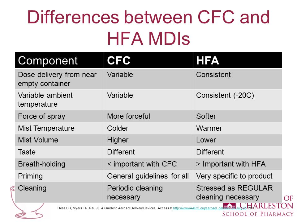 Differences between CFC and HFA MDIs ComponentCFCHFA Dose delivery from near empty container VariableConsistent Variable ambient temperature VariableConsistent (-20C) Force of sprayMore forcefulSofter Mist TemperatureColderWarmer Mist VolumeHigherLower TasteDifferent Breath-holding< important with CFC> Important with HFA PrimingGeneral guidelines for allVery specific to product CleaningPeriodic cleaning necessary Stressed as REGULAR cleaning necessary Hess DR, Myers TR, Rau JL.