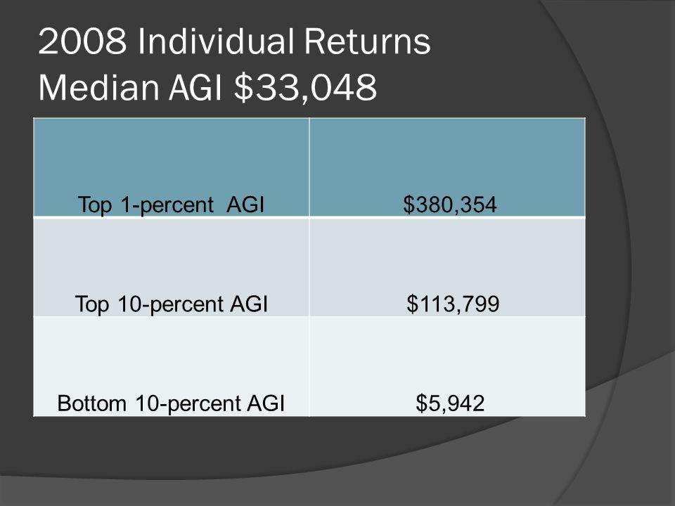 2008 Individual Returns Median AGI $33,048 Top 1-percent AGI $380,354 Top 10-percent AGI $113,799 Bottom 10-percent AGI $5,942