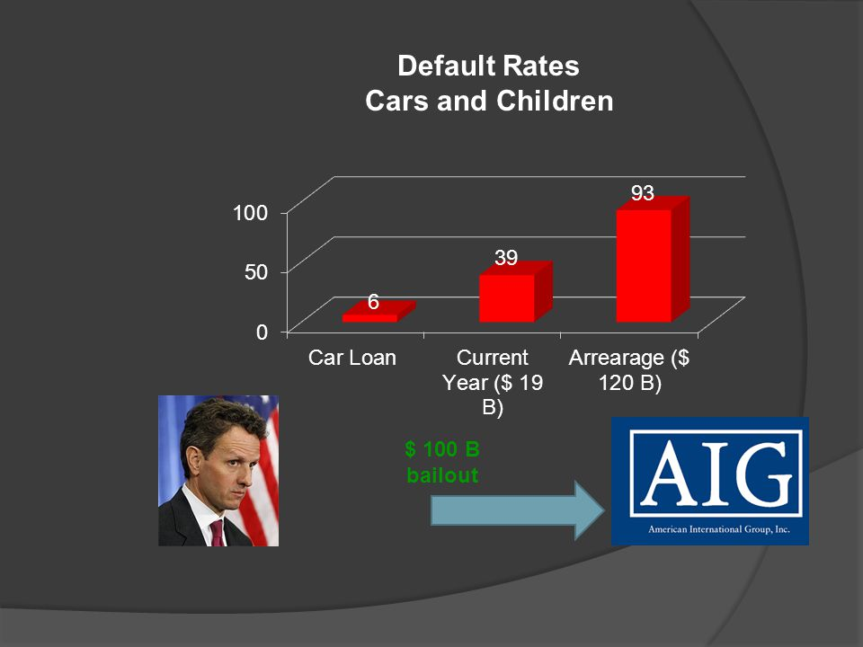 $ 100 B bailout Default Rates Cars and Children