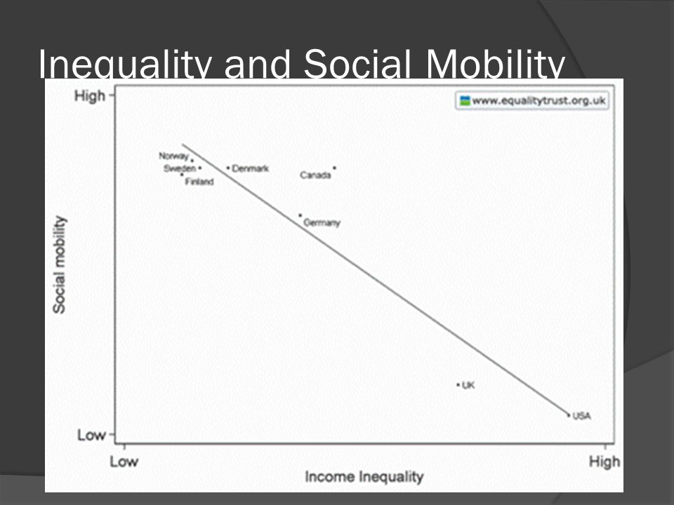 Inequality and Social Mobility