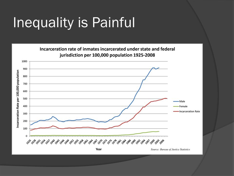 Inequality is Painful