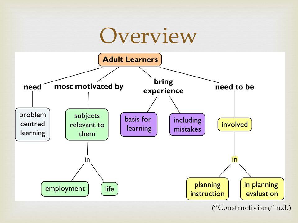  Overview ( Constructivism, n.d.)