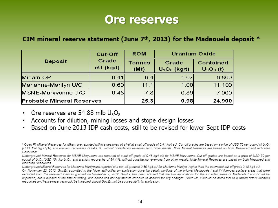 Ore reserves CIM mineral reserve statement (June 7 th, 2013) for the Madaouela deposit * * Open Pit Mineral Reserves for Miriam are reported within a