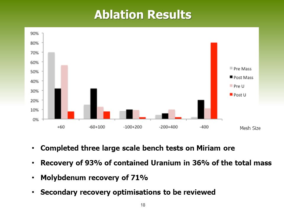 Ablation Results Mesh Size 18 Completed three large scale bench tests on Miriam ore Recovery of 93% of contained Uranium in 36% of the total mass Moly