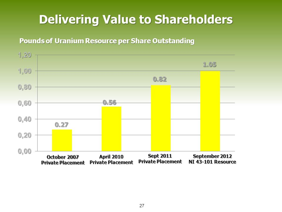 Delivering Value to Shareholders Pounds of Uranium Resource per Share Outstanding 0.27 0.56 0.82 1.05 October 2007 Private Placement April 2010 Private Placement Sept 2011 Private Placement September 2012 NI 43-101 Resource 27