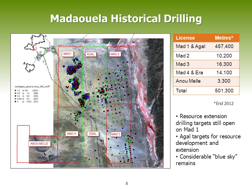 Madaouela Historical Drilling LicenseMetres* Mad 1 & Agal457,400 Mad 210,200 Mad 316,300 Mad 4 & Era14,100 Anou Melle3,300 Total501,300 *End 2012 Resource extension drilling targets still open on Mad 1 Agal targets for resource development and extension Considerable blue sky remains 8