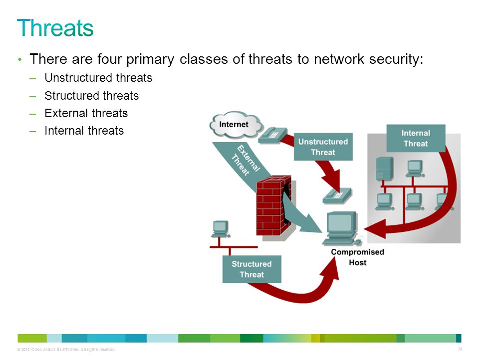 © 2012 Cisco and/or its affiliates. All rights reserved. 78 There are four primary classes of threats to network security: –Unstructured threats –Stru
