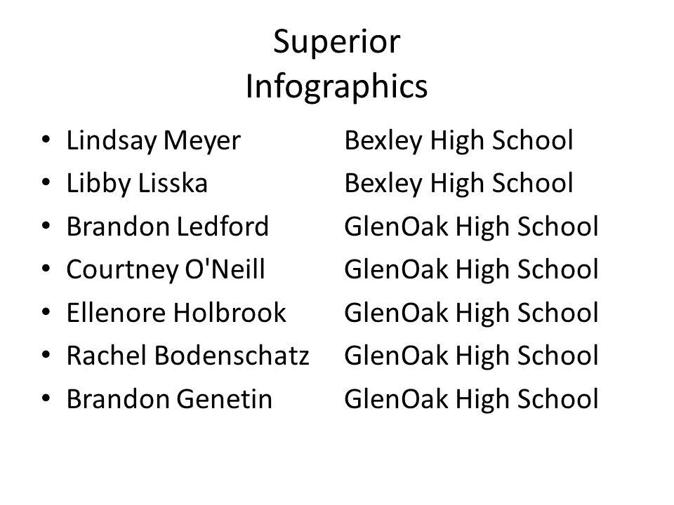 Superior Infographics Lindsay MeyerBexley High School Libby Lisska Bexley High School Brandon LedfordGlenOak High School Courtney O'NeillGlenOak High