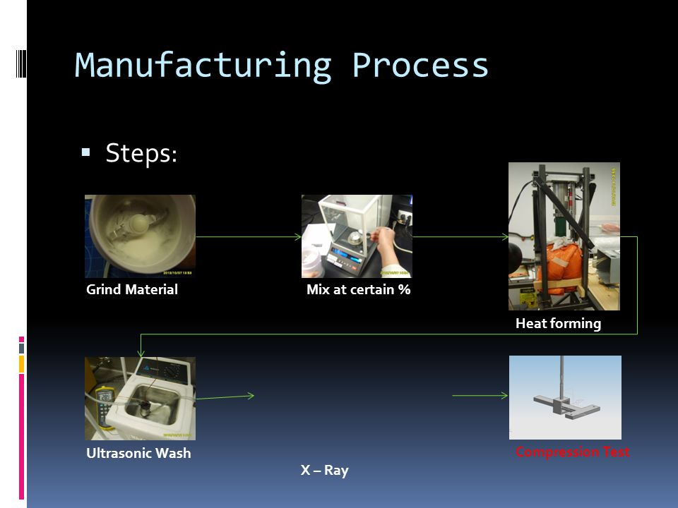  Steps: Grind MaterialMix at certain % Heat forming Ultrasonic Wash X – Ray Compression Test