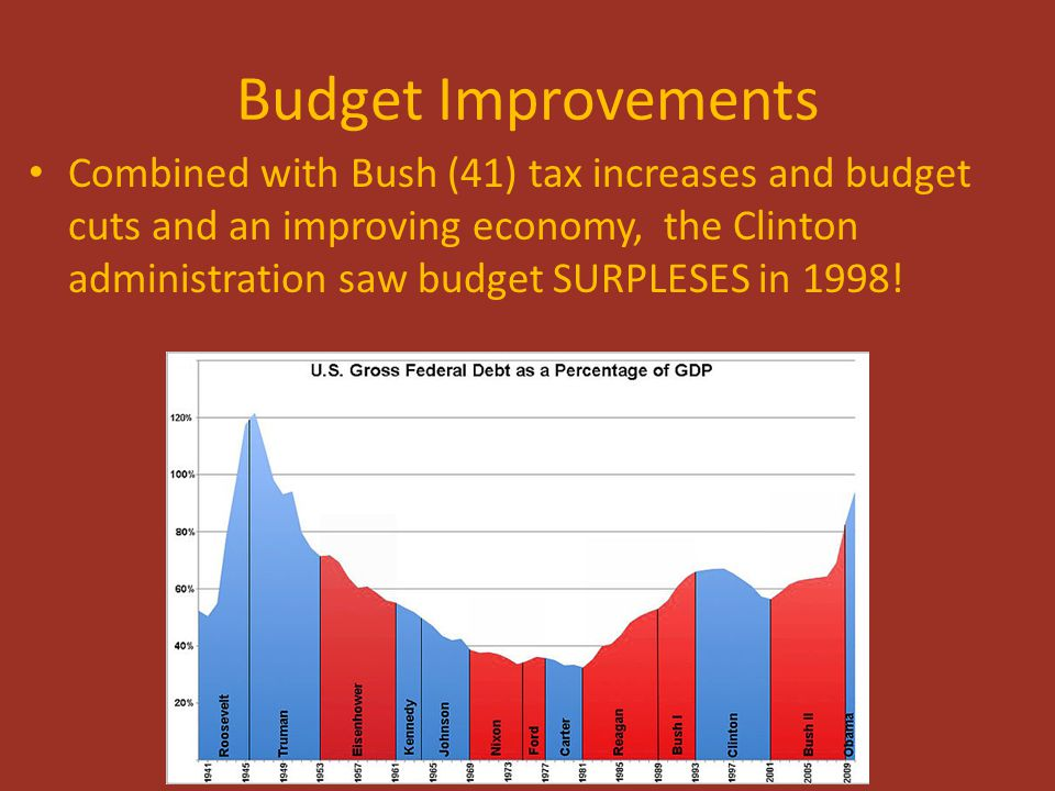 Budget Improvements Combined with Bush (41) tax increases and budget cuts and an improving economy, the Clinton administration saw budget SURPLESES in