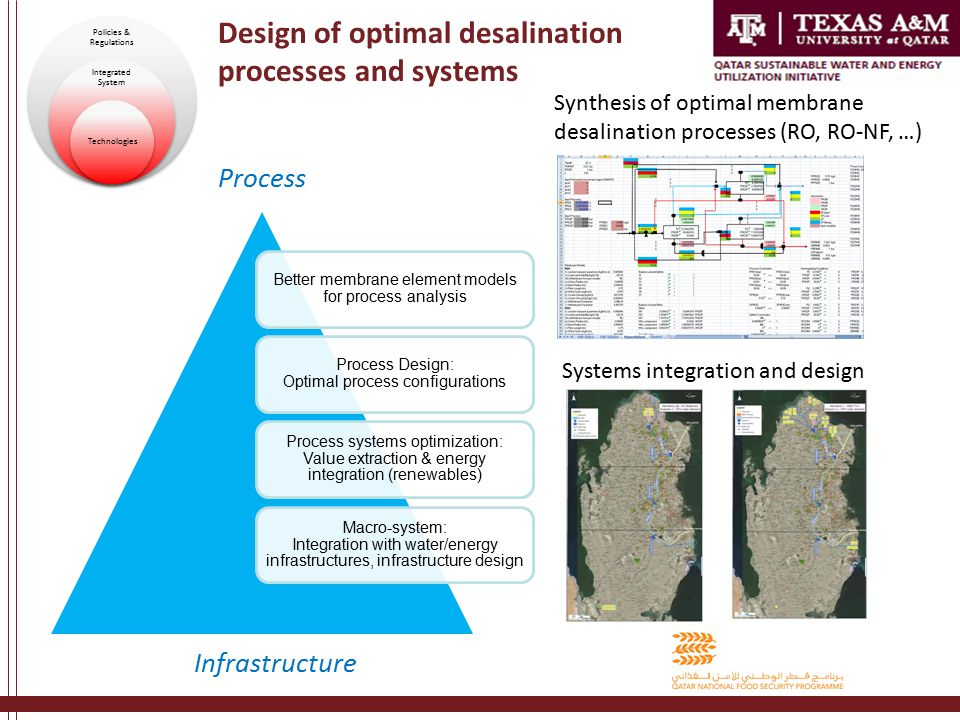 Design of optimal desalination processes and systems Process Infrastructure Policies & Regulations Integrated System Technologies Synthesis of optimal membrane desalination processes (RO, RO-NF, …) Systems integration and design Better membrane element models for process analysis Process Design: Optimal process configurations Process systems optimization: Value extraction & energy integration (renewables) Macro-system: Integration with water/energy infrastructures, infrastructure design