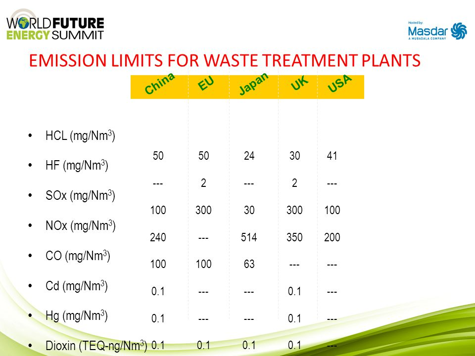 EMISSION LIMITS FOR WASTE TREATMENT PLANTS HCL (mg/Nm 3 ) HF (mg/Nm 3 ) SOx (mg/Nm 3 ) NOx (mg/Nm 3 ) CO (mg/Nm 3 ) Cd (mg/Nm 3 ) Hg (mg/Nm 3 ) Dioxin