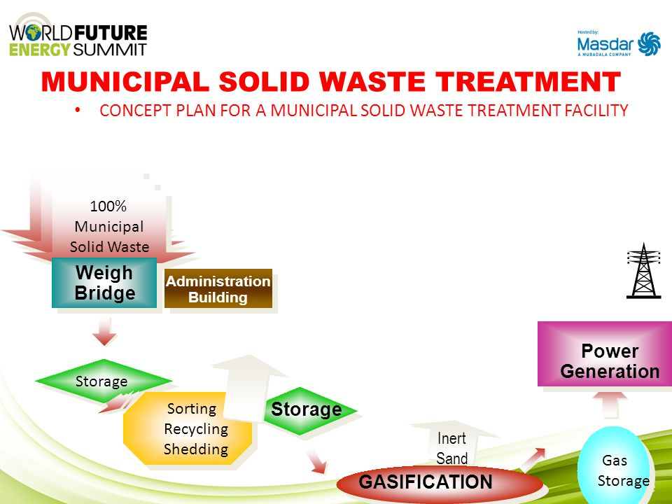 MUNICIPAL SOLID WASTE TREATMENT CONCEPT PLAN FOR A MUNICIPAL SOLID WASTE TREATMENT FACILITY 100% Municipal Solid Waste 100% Municipal Solid Waste 100%