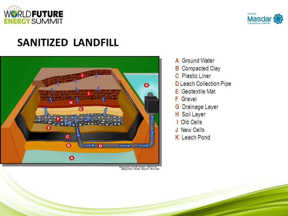 SANITIZED LANDFILL A Ground Water B Compacted Clay C Plastic Liner D Leach Collection Pipe E Geotextile Mat F Gravel G Drainage Layer H Soil Layer I O