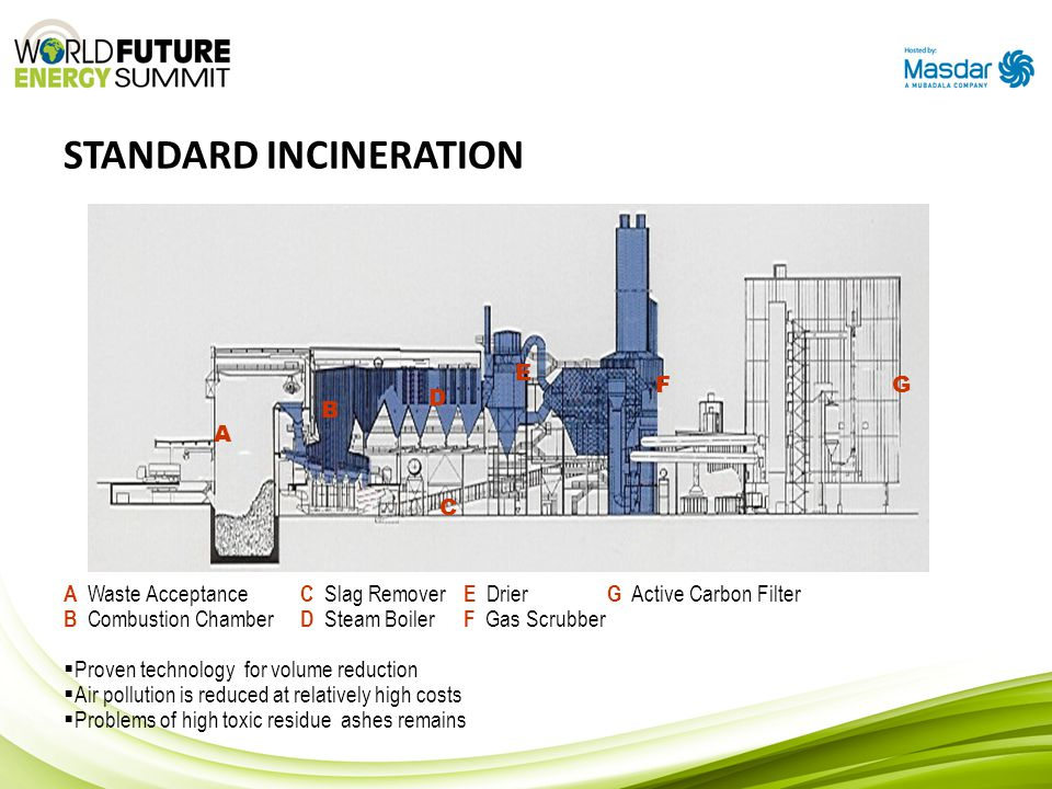 STANDARD INCINERATION A B C D E FG A Waste Acceptance C Slag Remover E Drier G Active Carbon Filter B Combustion Chamber D Steam Boiler F Gas Scrubber