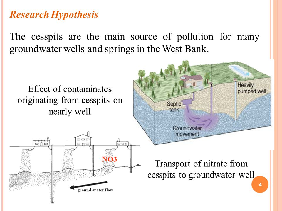 4 Research Hypothesis The cesspits are the main source of pollution for many groundwater wells and springs in the West Bank. Effect of contaminates or