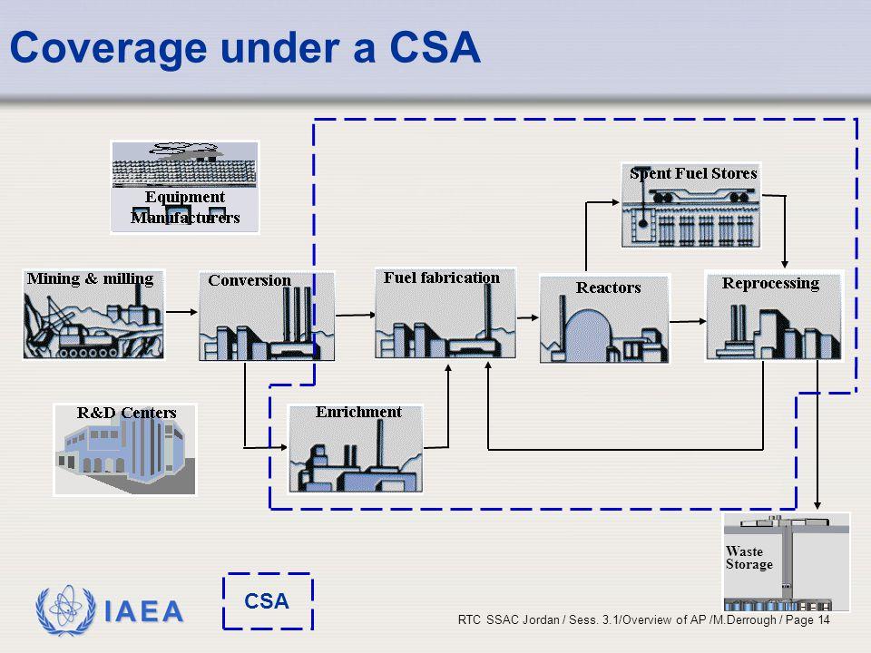 IAEA RTC SSAC Jordan / Sess. 3.1/Overview of AP /M.Derrough / Page 14 Coverage under a CSA Waste Storag e CSA