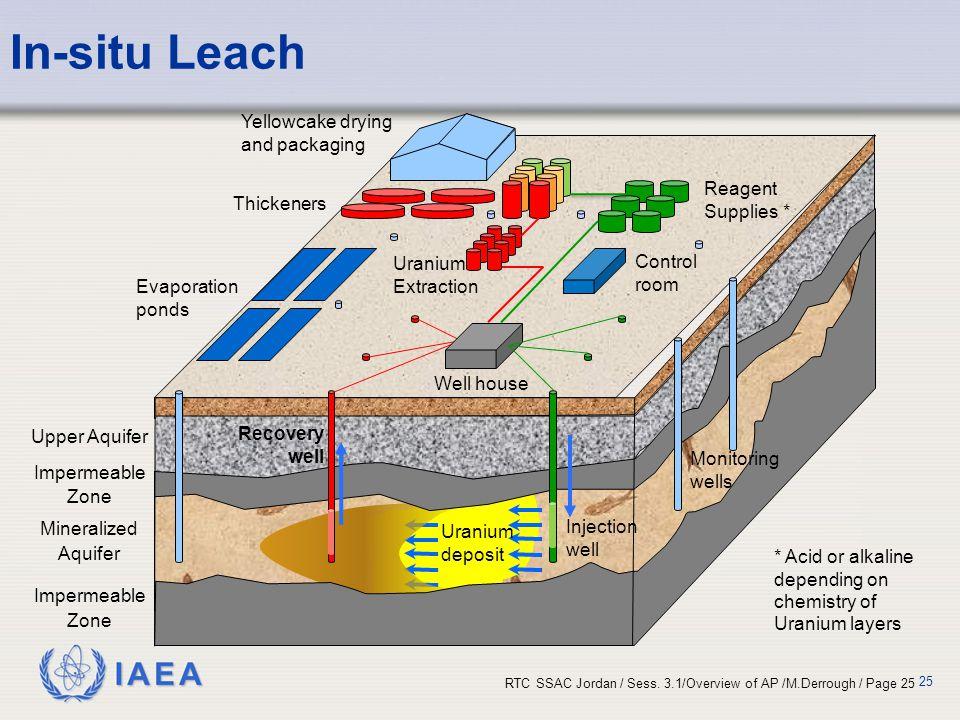 IAEA RTC SSAC Jordan / Sess. 3.1/Overview of AP /M.Derrough / Page 25 In-situ Leach 25 Upper Aquifer Impermeable Zone Mineralized Aquifer Impermeable