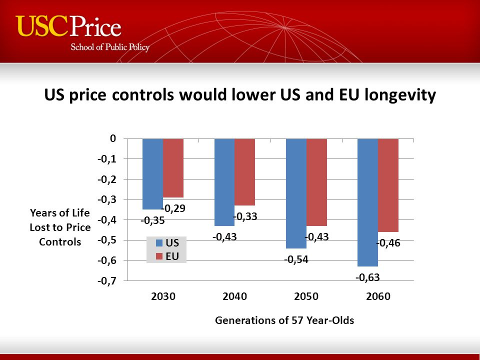 US price controls would cost consumers more than would be saved
