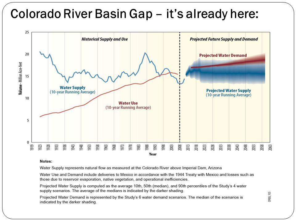 Colorado River Basin Gap – it's already here:
