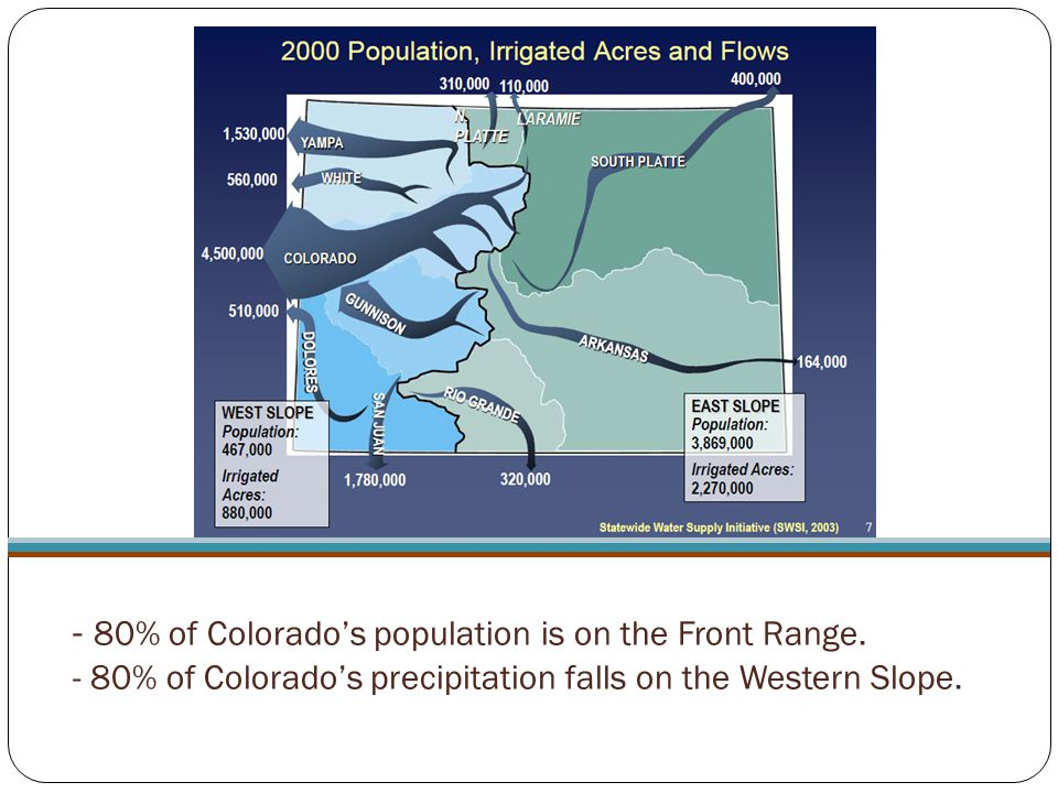 - 80% of Colorado's population is on the Front Range. - 80% of Colorado's precipitation falls on the Western Slope.