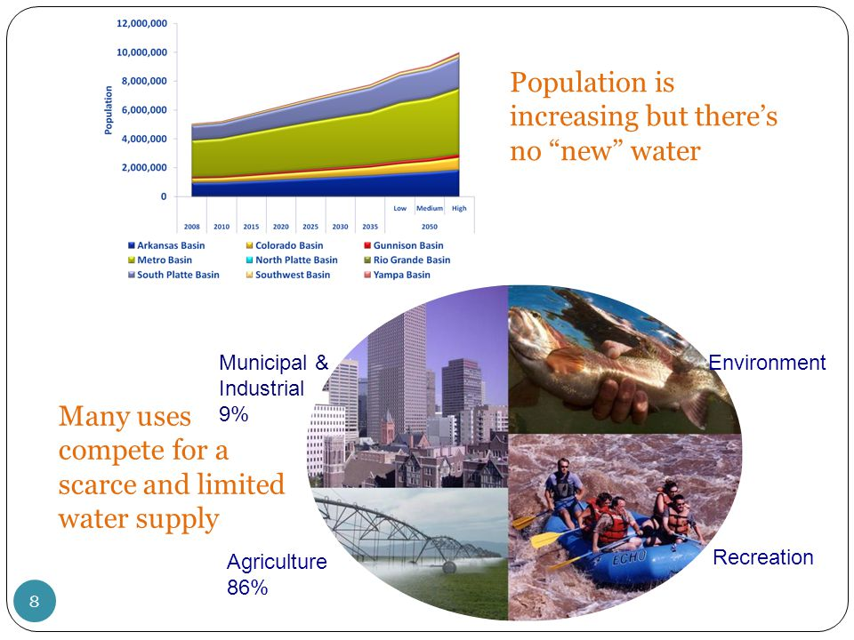 """Population is increasing but there's no """"new"""" water Many uses compete for a scarce and limited water supply Municipal & Industrial 9% Agriculture 86%"""
