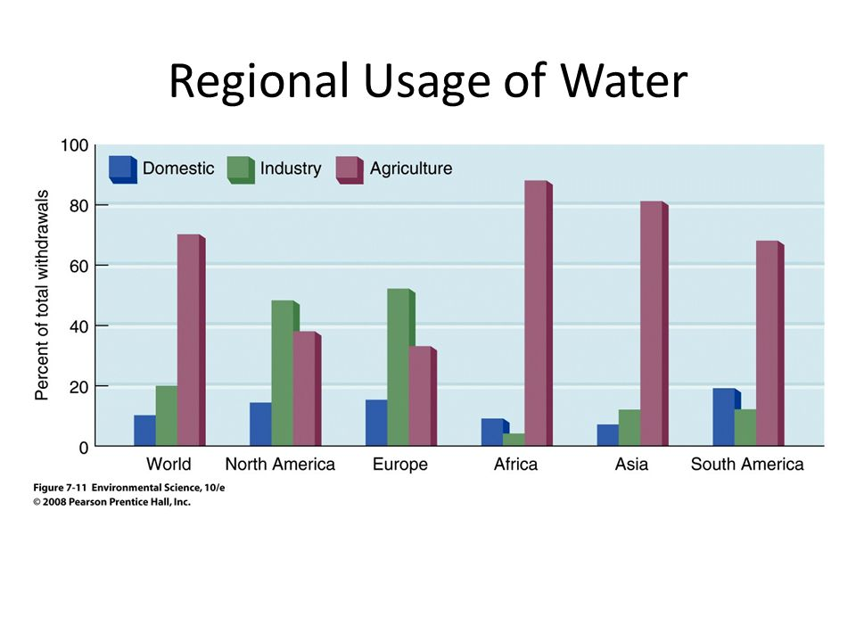 Regional Usage of Water