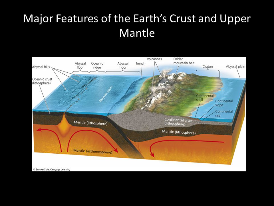 Major Features of the Earth's Crust and Upper Mantle