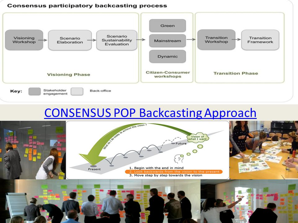 participatory backcasting co-designing scenarios for smart and sustainable living in 2050 CONSENSUS POP Backcasting Approach