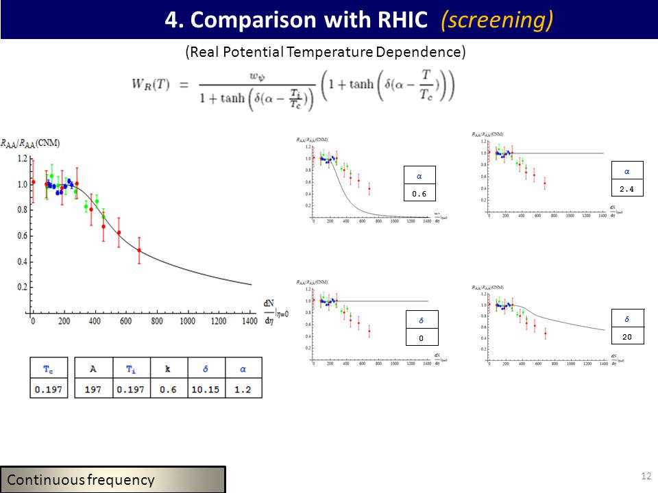 12 4. Comparison with RHIC (screening) (Real Potential Temperature Dependence) Continuous frequency