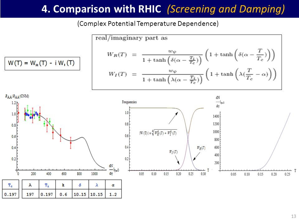 13 4. Comparison with RHIC (Screening and Damping) (Complex Potential Temperature Dependence)
