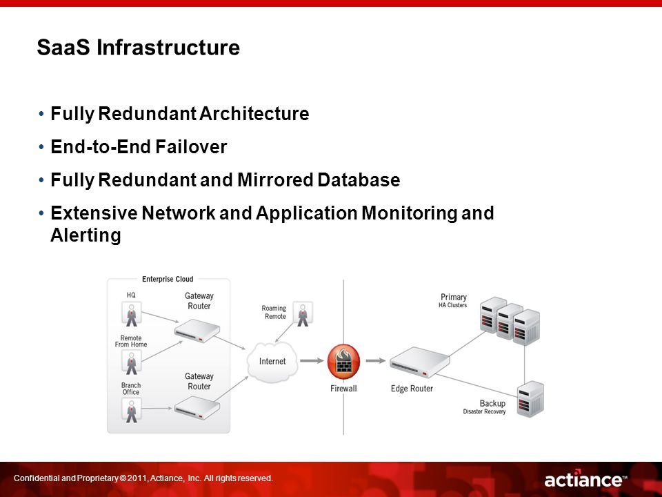 SaaS Infrastructure Fully Redundant Architecture End-to-End Failover Fully Redundant and Mirrored Database Extensive Network and Application Monitorin